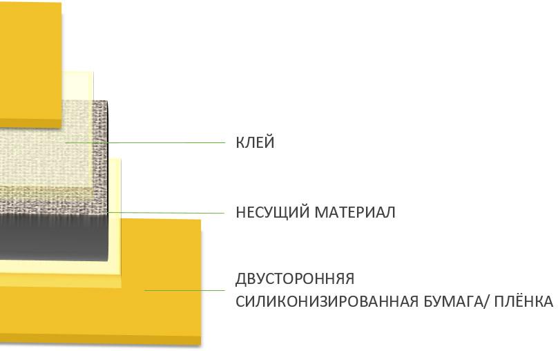 Двусторонние липкие ленты на основе вспененного материала или плёнок